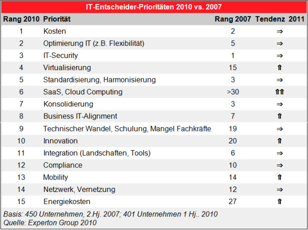 it-entscheider-prios-2010.jpg